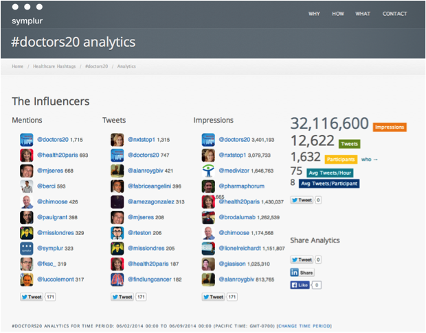 symplur-analytics